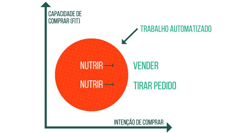 Inbound Marketing - Nutrição de Leads