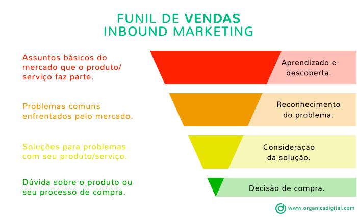 Inbound Marketing - Funil de Vendas do Inbound Marketing
