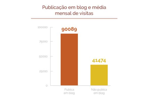 Publicação em blog e média mensal de visitas