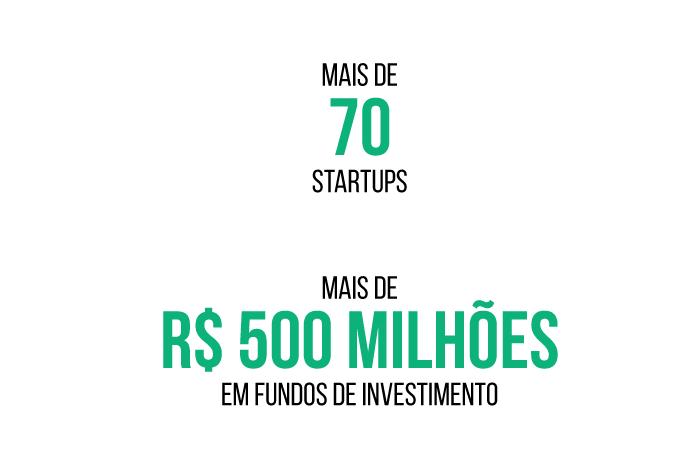 Mais de 70 startups e mais de R$ 500 milhões em fundos de investimentos