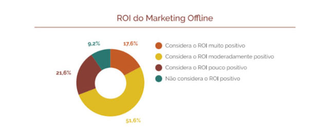 ROI do Marketing Offline