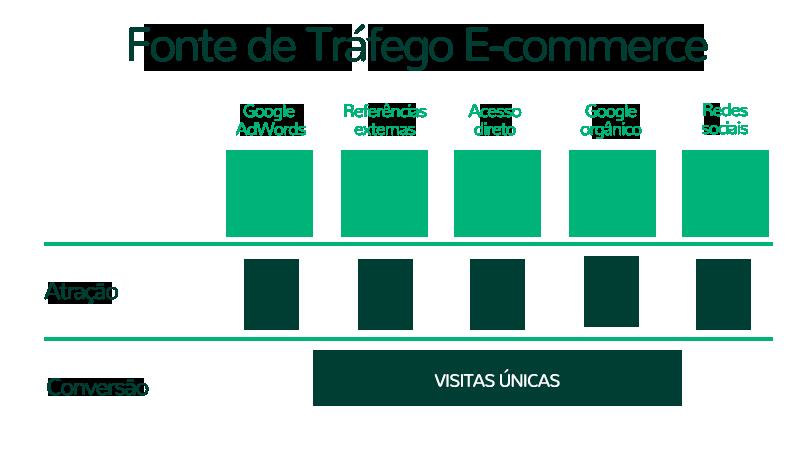 Fonte de Tráfego E-commerce