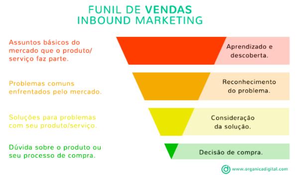 Funil de Marketing e Vendas