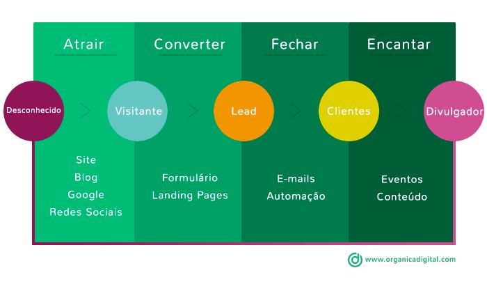 Inbound Marketing - Fases do Inbound