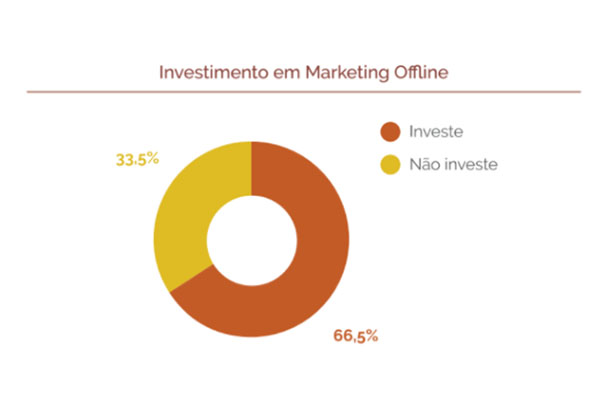 Investimento em Marketing Offline