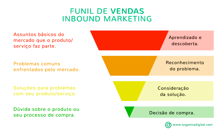 Funil de Vendas aliado ao Inbound Marketing